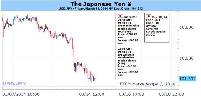 La forte hausse du yen pourrait donner des opportunités intéressantes à la vente
