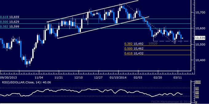 US Dollar Range Persists, SPX 500 at Risk of Deeper Losses