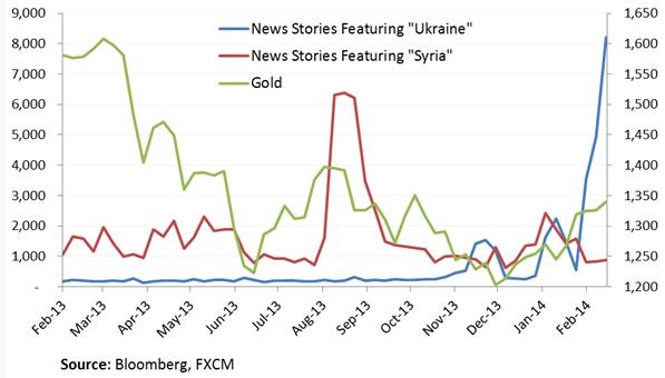 Gold: Unterstützend die US-Schwäche und geopolitische Sorgen