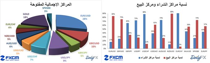 Learn_forex_trading_SSi_fxcm_dailyfx_body_SSI_14-3-2014.png, مؤشر ثقة المضاربة SSI الخاص ب FXCM و DAILYFX تاريخ 14-3-2014
