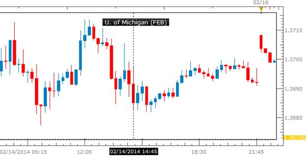 Learn_forex_trading_the_news_fxcm_dailyfx_michigan_body_Pictu_1.png, اليورو/دولار عرضة لإختبار تراجع أكبر وسط تحسّن ثقة المستهلك الأميركي