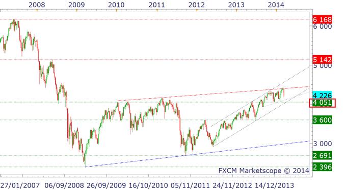 CAC40 - Où va le marché à moyen terme ?