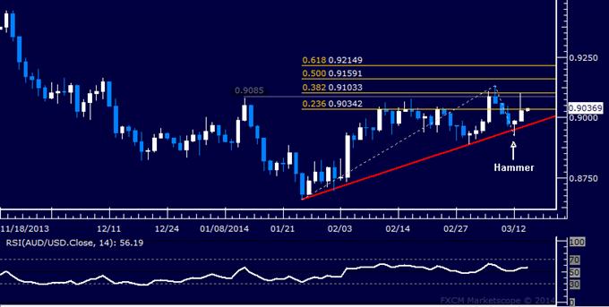 Forex: AUD/USD Technical Analysis – Buyers Reclaim 0.90 Level