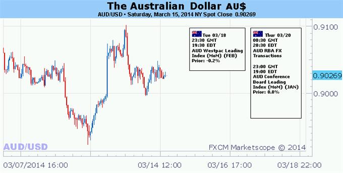 Australian Dollar Eyeing FOMC Outcome, Geopolitical Risks