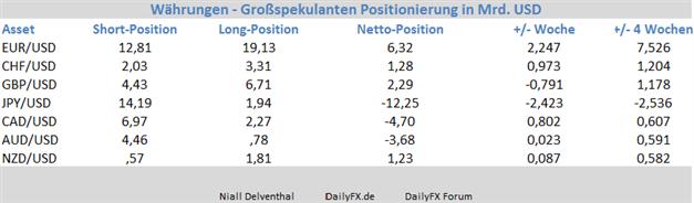 EUR/USD: Vor der geldpolitischen Lagebeurteilung der Fed erhöhen Großspekulanten ihre Euro Position um 2,24 Mrd. USD