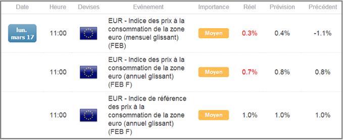 EURUSD : Les chiffres d'inflation révisés à la baisse en zone euro pénalisent la monnaie unique