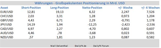 GBP/USD zeigte sich zuletzt unfähig nachhaltig über der 1,67  zu notieren; Großspekulanten reduzieren ihre Position