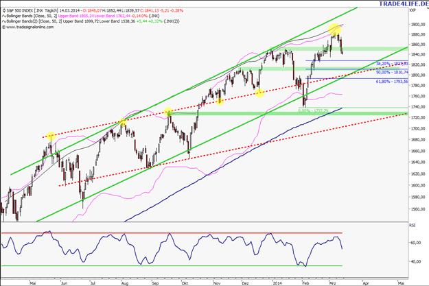 S&P 500: Bringt der President Cycle eine große Korrektur in Q2?