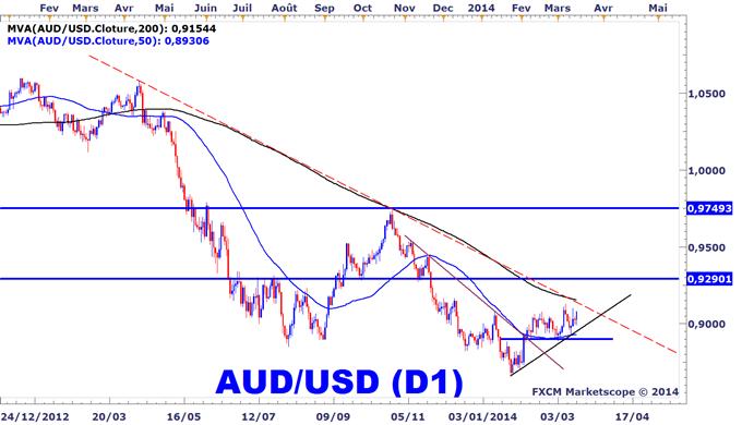Stratégie sur le Forex : Achetez le dollar australien face au dollar US et au kiwi