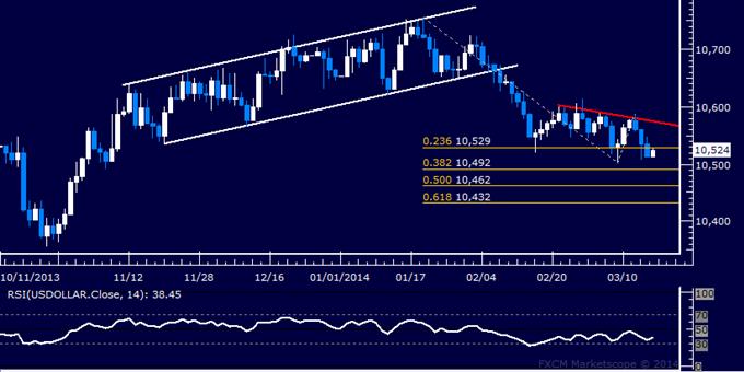 Forex: US Dollar technische Analyse – März-Tief unter Druck