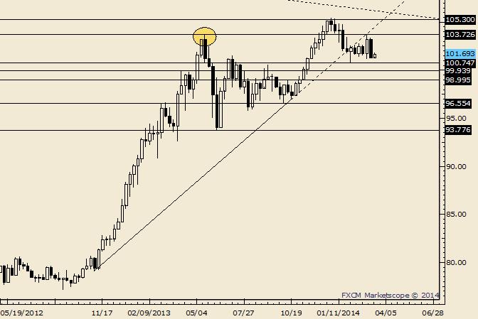 USD/JPY Failed Break Higher is a Warning Sign