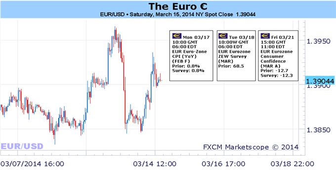 euro-eur-weekly_body_Picture_1.png, رئيس البنك المركزي الأوروبي دراغي يحذر من مغبّة ارتفاع اليورو- هل سيواصل تقدّمه؟
