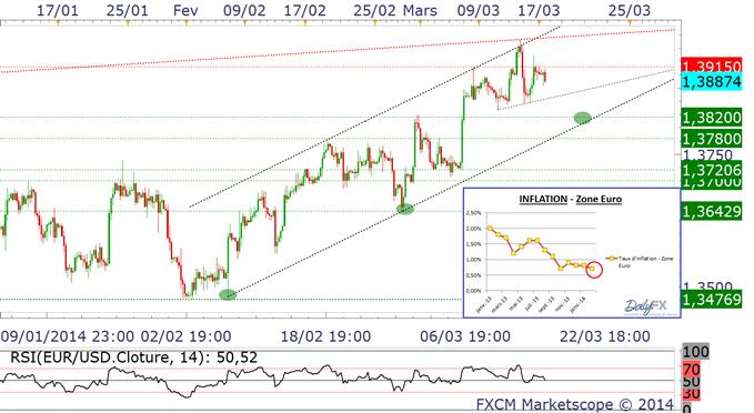 EUR/USD - le risque de déflation toujours présent