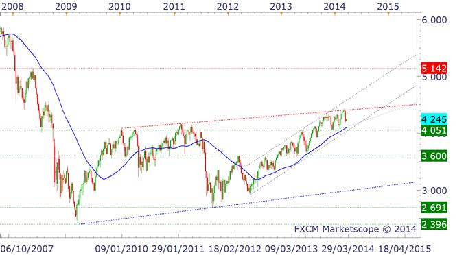 INDICES - Perspectives du marché action pour le 2ème trimestre