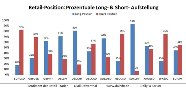 Retail-Position vor dem wichtigen Zinsentscheid der FOMC