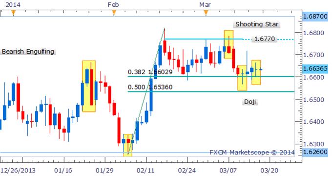 Forex Strategy - GBP/USD Dojis Signal Struggle To Reclaim 1.6770
