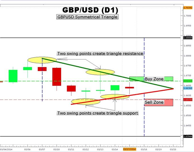 Wie man das symmetrische Dreiecksmuster des GBP/USD tradet