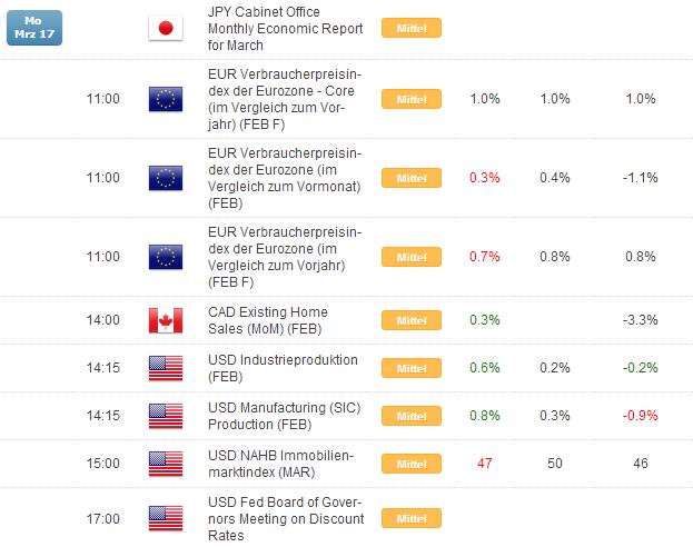 Kurzer Marktüberblick 18.03.2014