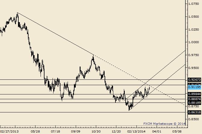 AUD/USD Breakout Attempt Part 2