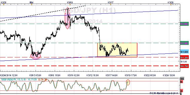US Dollar Japanese Yen - USDJPY 1 Hour Chart.