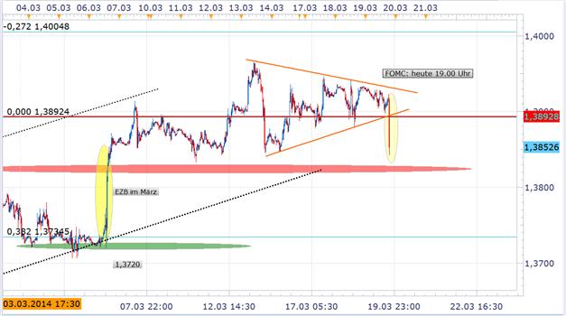 FOMC: Zinsspekulation wird über restriktivere FED angeheizt - US Dollar Rebound