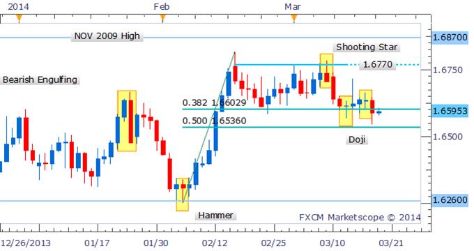 Forex Strategy - GBP/USD Break Below 1.6600 Favors Downside