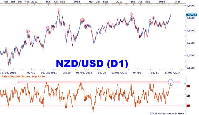 Idée de Trading DailyFX : Surchauffe sur le NZDUSD ?
