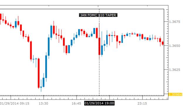 Graphique_du_taux_d'intérêt_du_FOMC