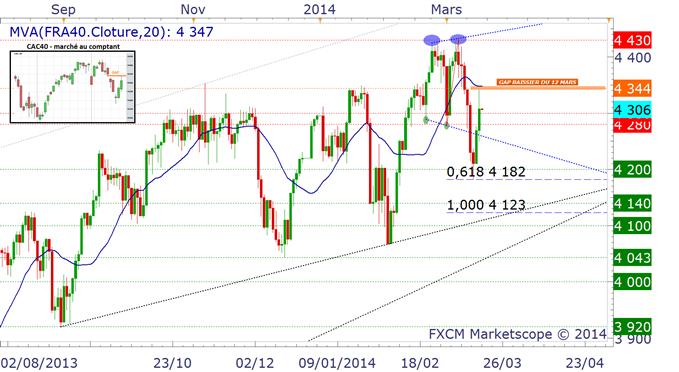 CAC40 - où va l'indice parisien en ce jour attendu de FOMC ?