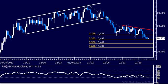 Forex: US Dollar technische Analyse – Kurs bildet Monatstief