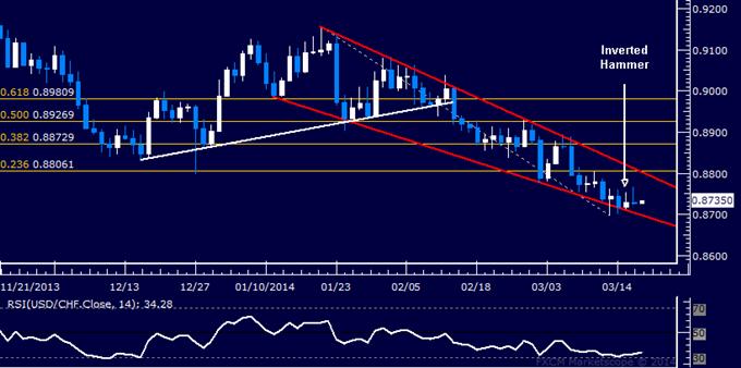 Forex: USD/CHF Technical Analysis – Spotlight on 0.88 Figure