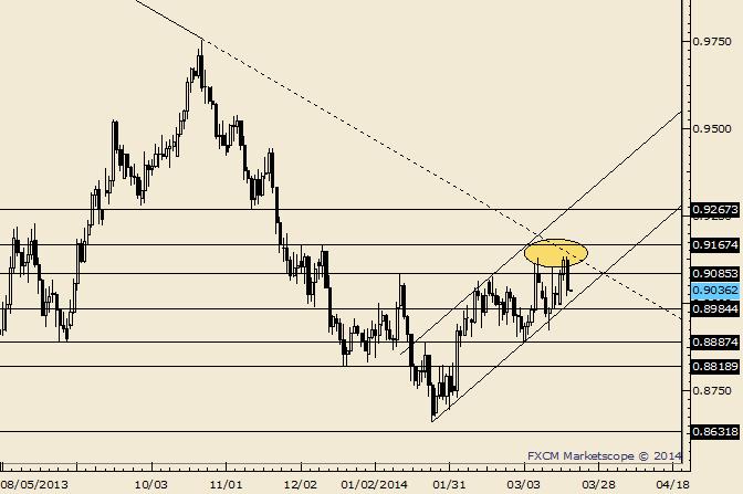 AUD/USD Breakout Attempt Part 2 Fails