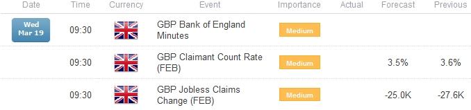 gbp-usd-dollar_body_USD_Rebound_from_Key_Support_to_Accelerate_on_U.png,  ارتداد الاسترليني/دولار من الدعم الرئيسي سيتسارع على الأرجح إثر أرقام إعانات البطالة في المملكة المتّحدة