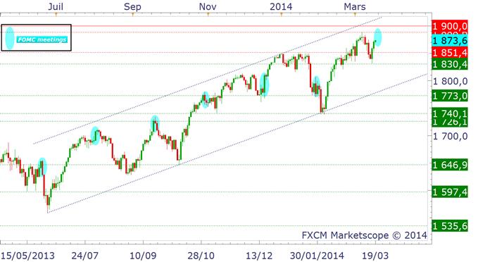 """S&P500 : les séances de FOMC sont toujours des séances """"pivots"""""""