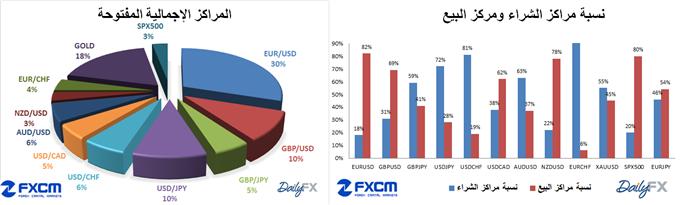 ssi-dailyfx-fxcm_body_ssi_19-3-2014.png, مؤشر ثقة المضاربة SSI الخاص ب FXCM و DAILYFX تاريخ 19-3-2014