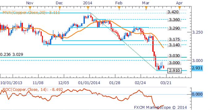 xau-gold-prices_body_Picture__3.png, تعثّر انتعاش النفط على مقربة من 100$ واستقرار الذهب قبيل اجتماع بنك الاحتياطي الفدرالي