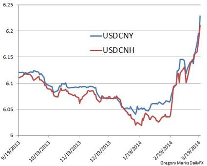 Australian Dollar Us Chart