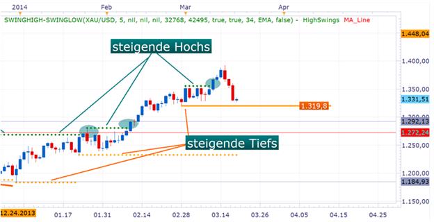 Gold: Fed Zinsausblick verschärft Korrektur