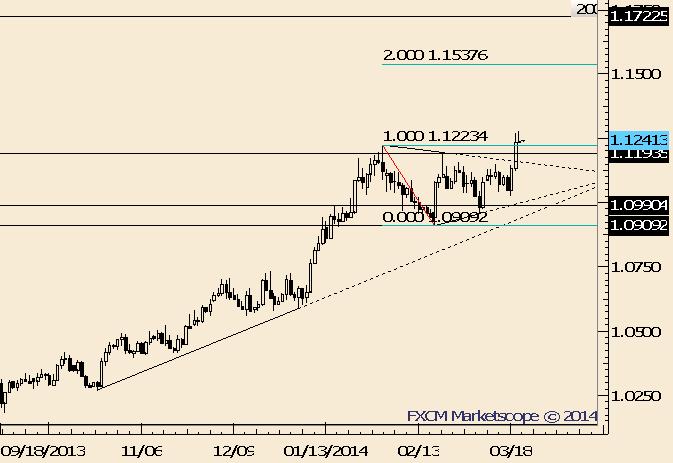 USD/CAD Tiny Range Follows Breakout; Follow Through Needed