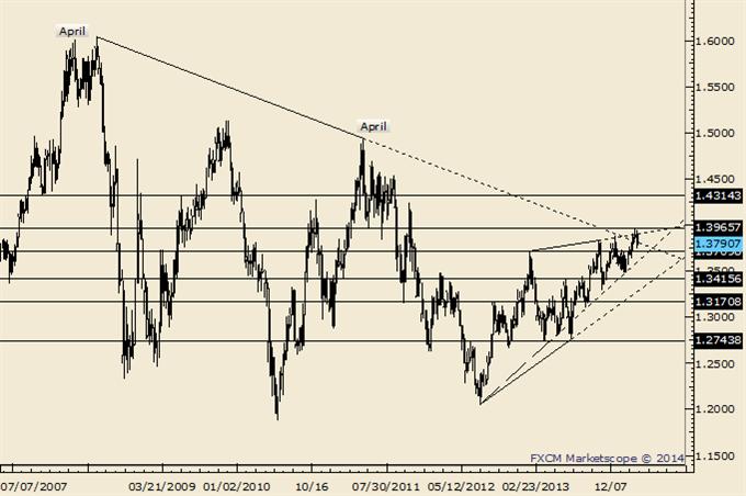 EURUSD Fails above Long Term Trendline as USDCAD Breaks Out