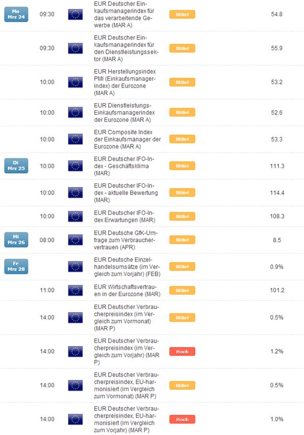 Game-Changer im US-Dollar? Skepsis ist angebracht, Euro-Daten müssen enttäuschen, EZB liefern