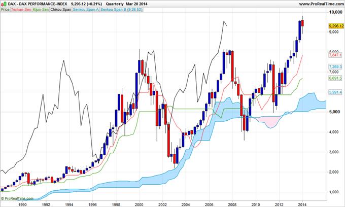 KARICHIMOKU - Indices boursiers en Trimestriel