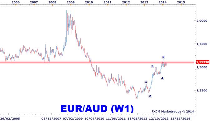 Idée de Trading DailyFX : Retournement majeur de l'EURAUD ?