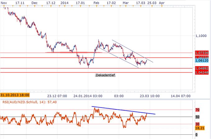 NZD/USD und AUD/USD Trading unter Berücksichtigung der veränderten Risikotrends