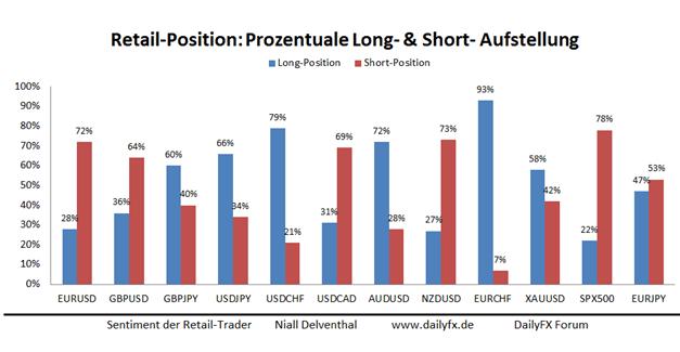 Retail-Sentiment Umpositionierungen deuten auf weitere USD-Stärke