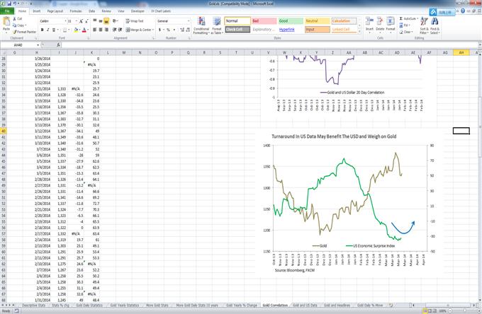 gold-silver-prices-fed_body_Picture_5.png, إنتعاش الدولار الأميركي سيلقي على الأرجح بثقله على أسعار الذهب والتّحاس يواجه خطر الإختراق إثر البيانات الصينية