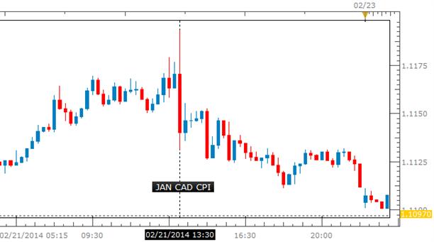 trade-cpi-canada_body_CAD_CPI.png, الدولار/كندي يشرف على بلوغ قمم جديدة بما أنّ تباطؤ مؤشر أسعار المستهلك الكندي يعزّز رهانات تقليص معدّلات الفائدة