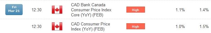 trade-cpi-canada_body_CAD_Economic_Event.png, الدولار/كندي يشرف على بلوغ قمم جديدة بما أنّ تباطؤ مؤشر أسعار المستهلك الكندي يعزّز رهانات تقليص معدّلات الفائدة