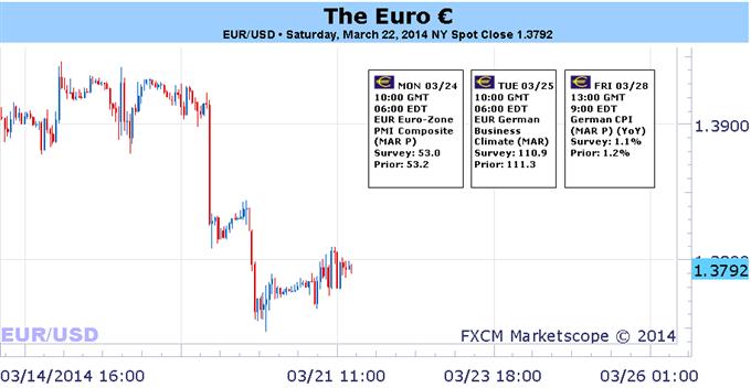 Un moment vulnérable pour l'euro évolue après le FOMC