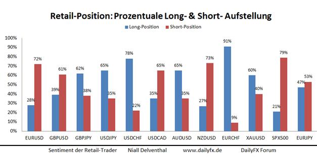 GBP/USD: Abbau der Short-Position verstärkt Tendenz weiterer Kursschwäche
